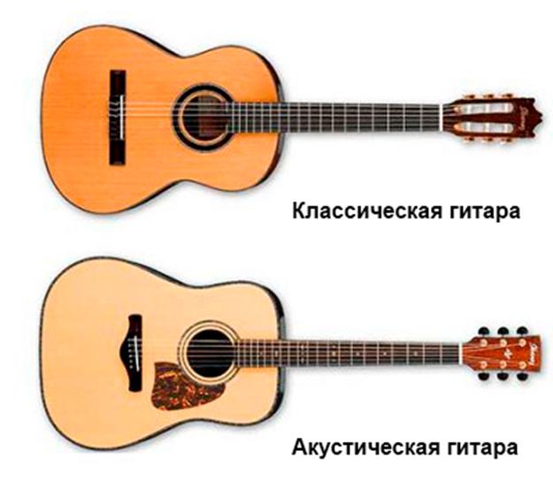 Как правильно выбрать гитару